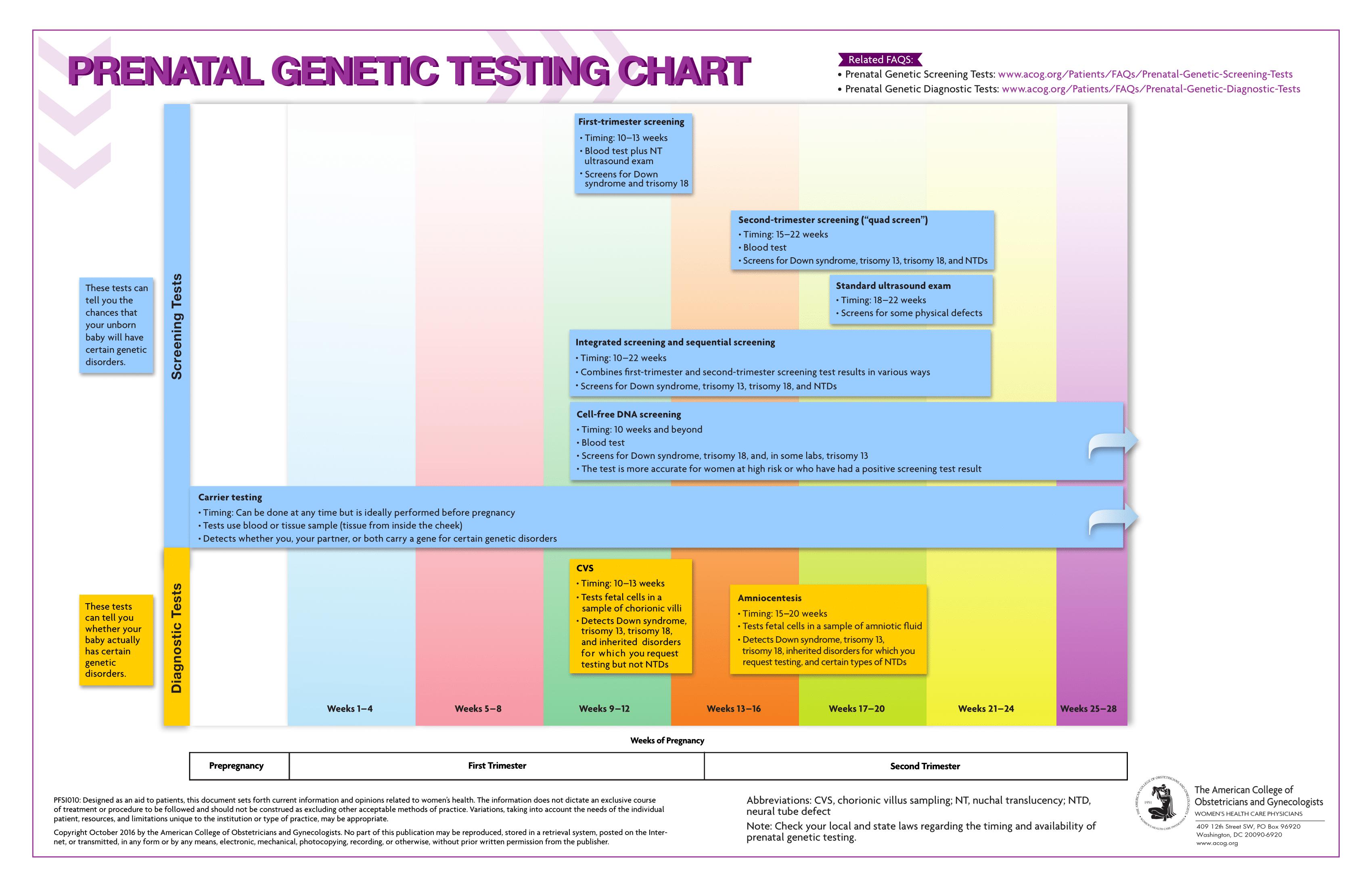 Prenatal Genetic Testing Chart  for Pregnancy Pregnant Patients